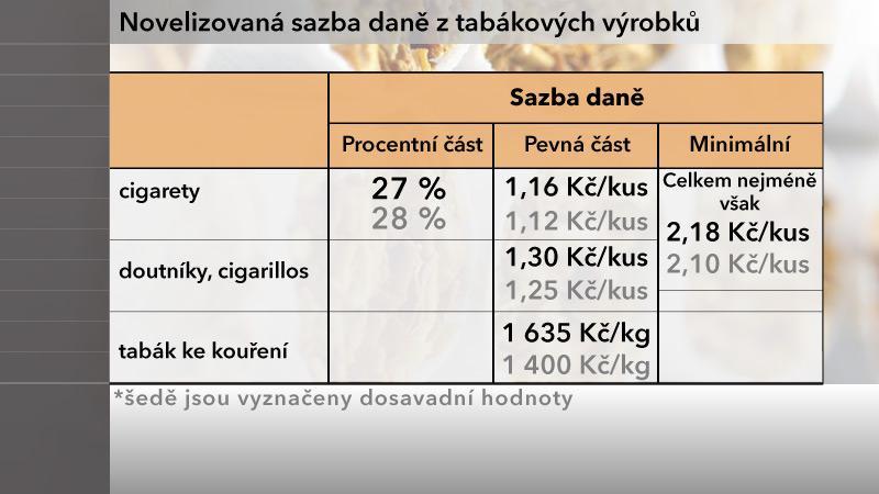 Tabulka daňové sazby z tabáku