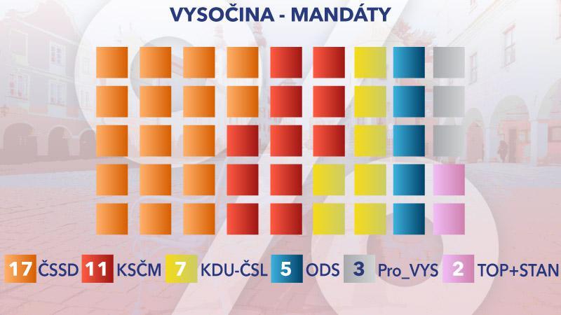 Rozložení mandátů v Kraji Vysočina