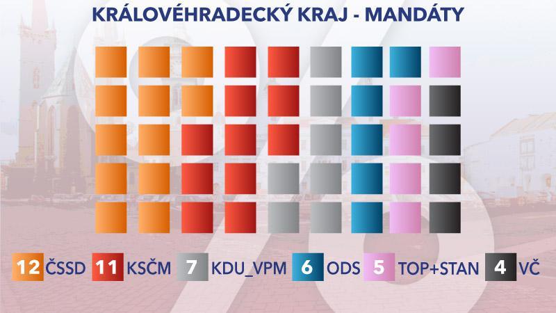 Rozložení mandátů v Královéhradeckém kraji