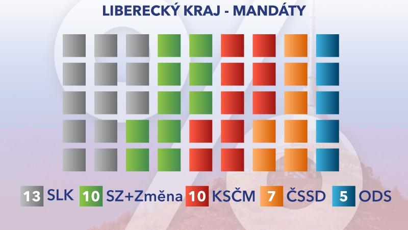 Rozložení mandátů v Libereckém kraji