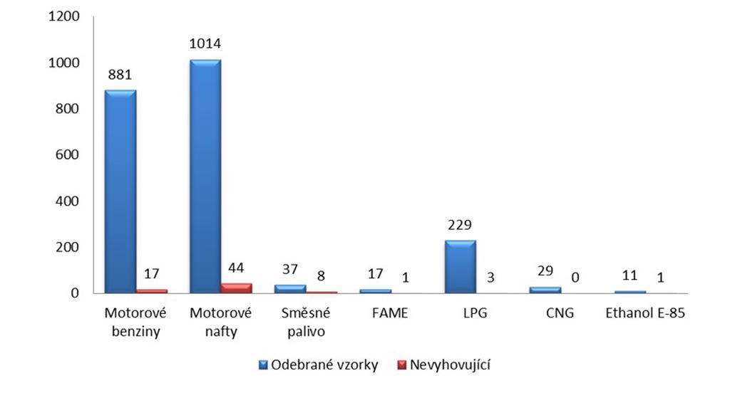 Odebrané vzorky pohonných hmot dle druhů za období leden–září 2012