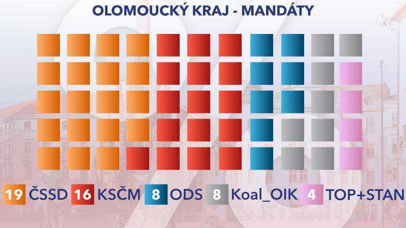 Rozložení mandátů v Olomouckém kraji