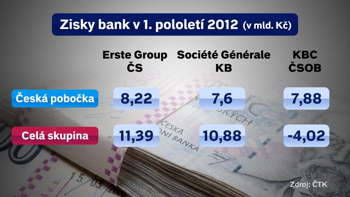 Zisky českých bank