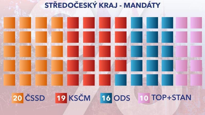 Rozložení mandátů ve Středočeském kraji