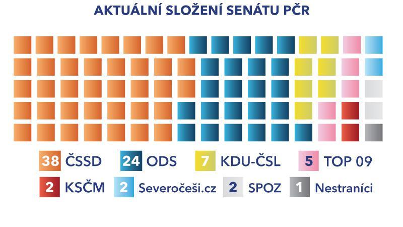 Aktuální složení senátu PČR