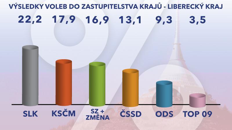 Výsledky voleb – Liberecký kraj