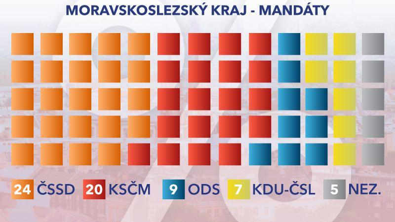 Rozložení mandátů v Moravskoslezském kraji