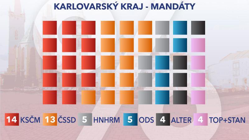 Rozložení mandátů v Karlovarském kraji