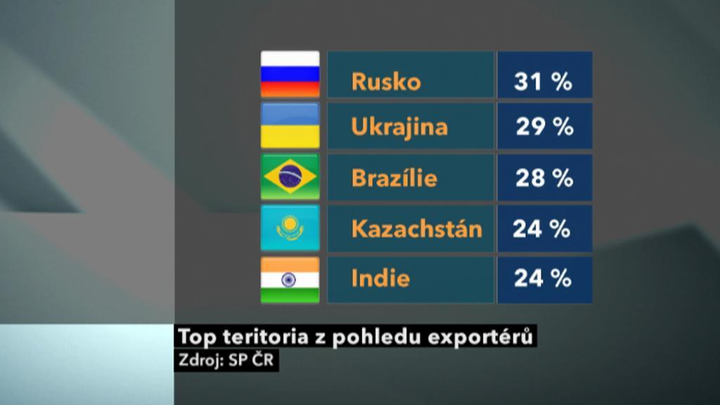 Kam chtějí čeští exportéři?