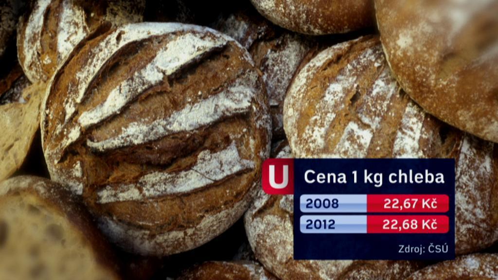 Cena chleba