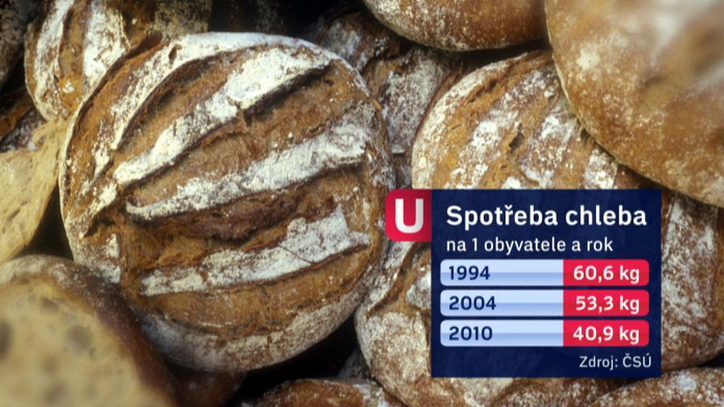 Spotřeba chleba
