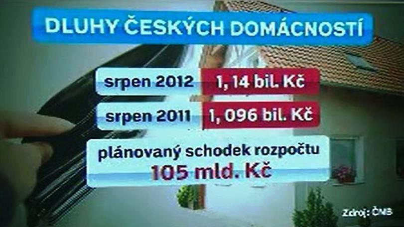 Dluhy českých domácností