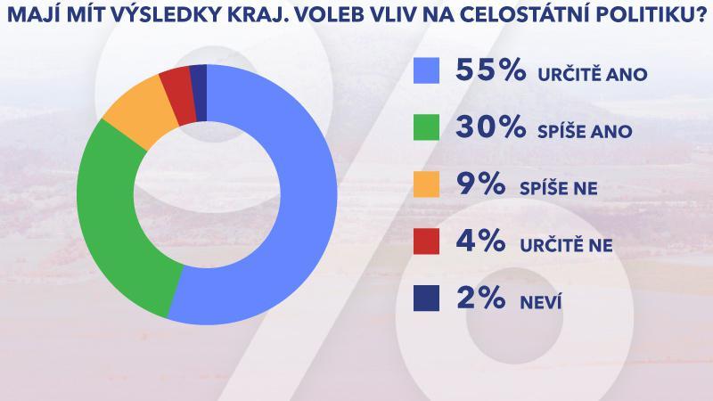 Průzkum vlivu krajských voleb