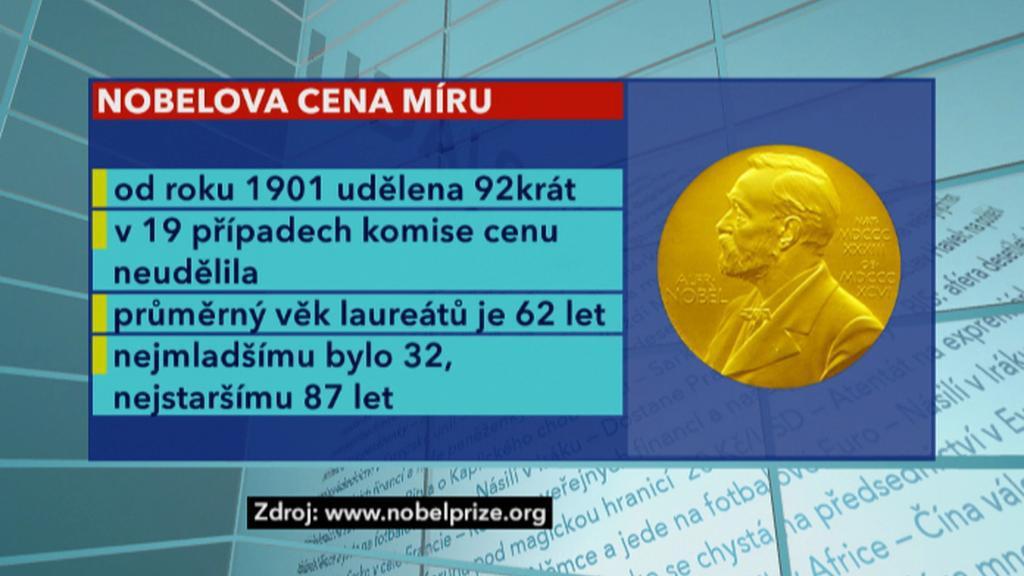 Fakta o Nobelově ceně míru