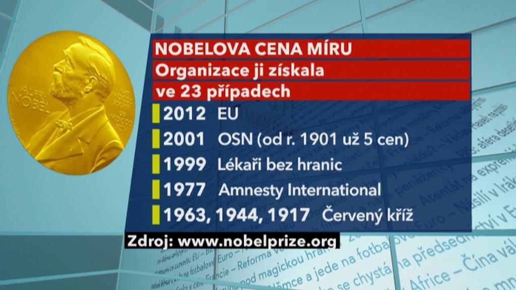 Nobelova cena pro organizaci