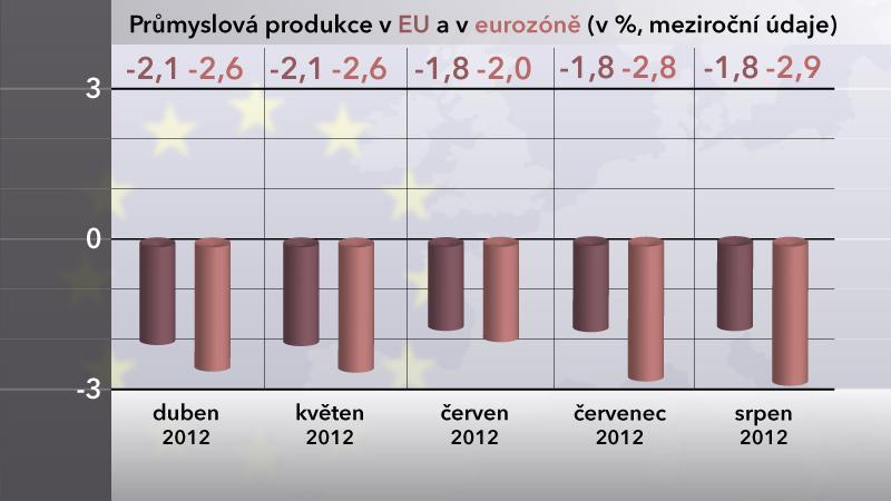 Průmyslová produkce EU a v eurozóně v srpnu 2012