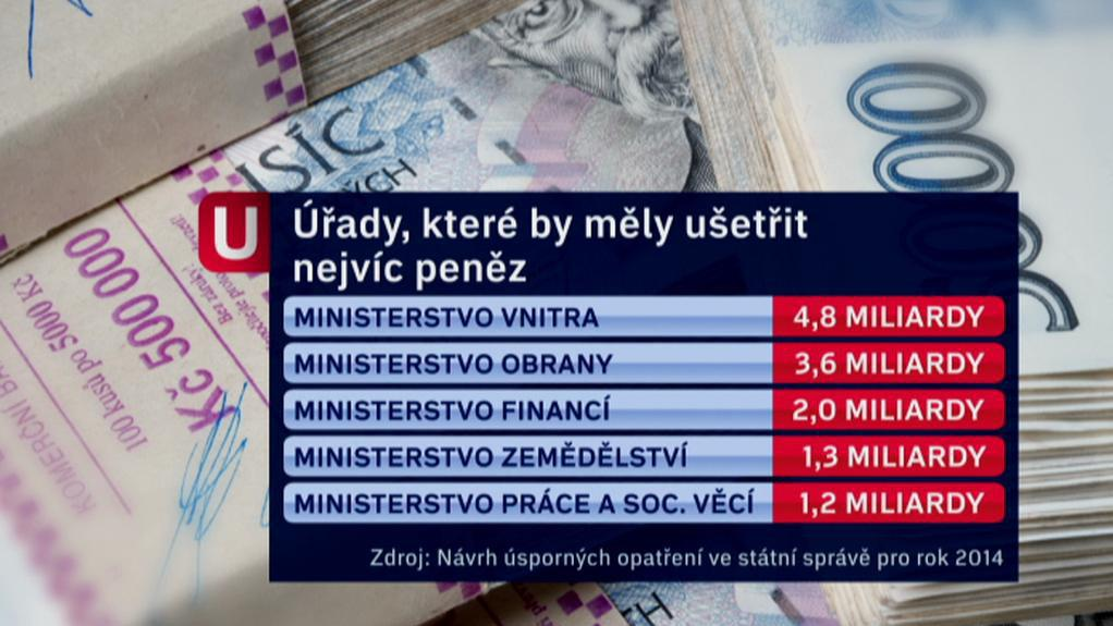 Úřady, které by měly ušetřit nejvíc peněz