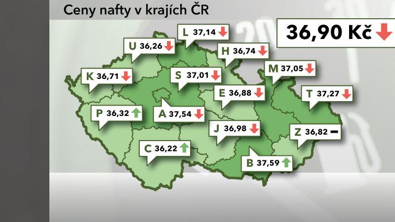 Ceny nafty v ČR k 10. říjnu 2012