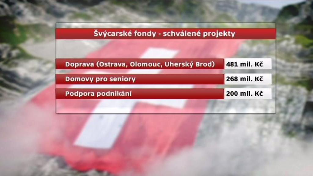 Schválené projetky v rámci švýcarských fondů
