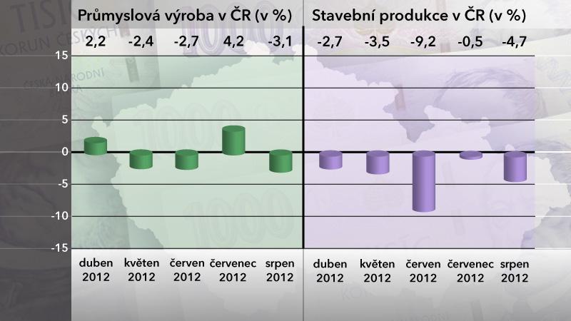 Průmyslová výroba a stavební produkce v srpnu 2012
