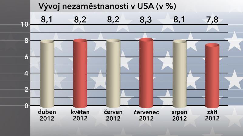 Vývoj nezaměstnanosti v USA v září 2012