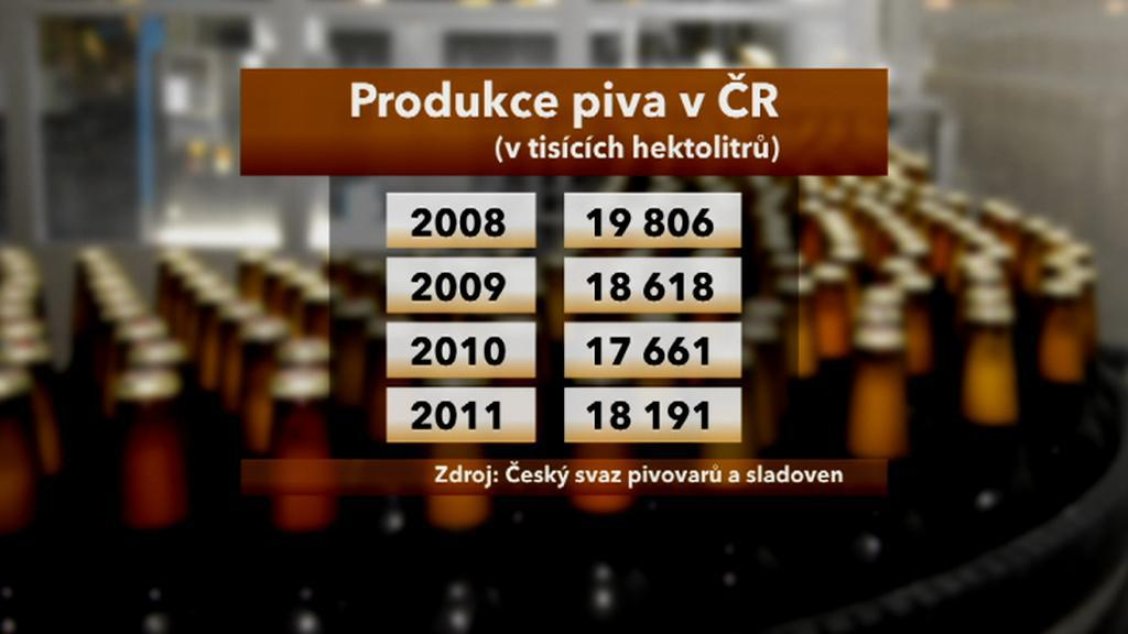 Produkce piva v ČR