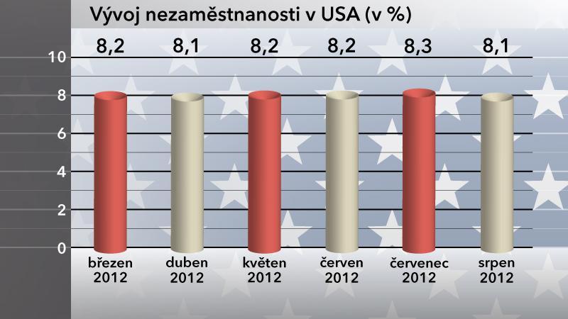 Vývoj nezaměstnanosti v USA v srpnu 2012