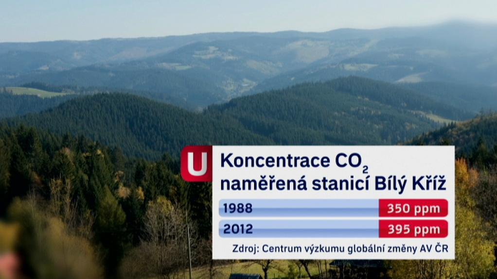 Koncentrace CO2