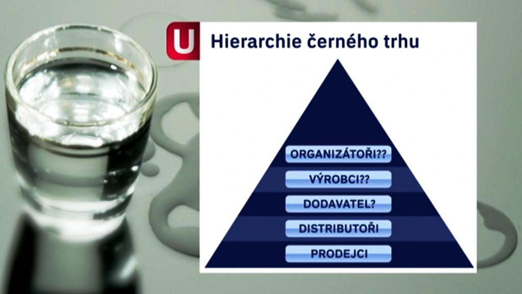 Hierarchie černého trhu