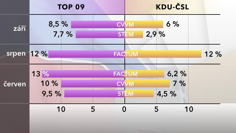 Porovnání vývoje preferencí TOP 09 a KDU-ČSL