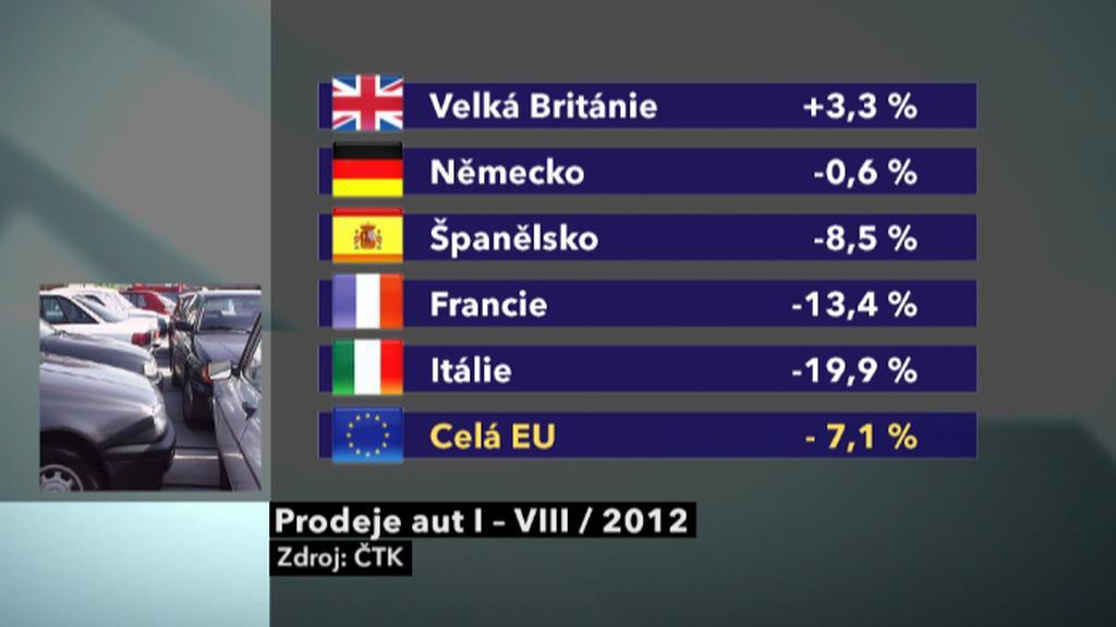 Prodeje aut v Evropě (leden až srpen 2012)