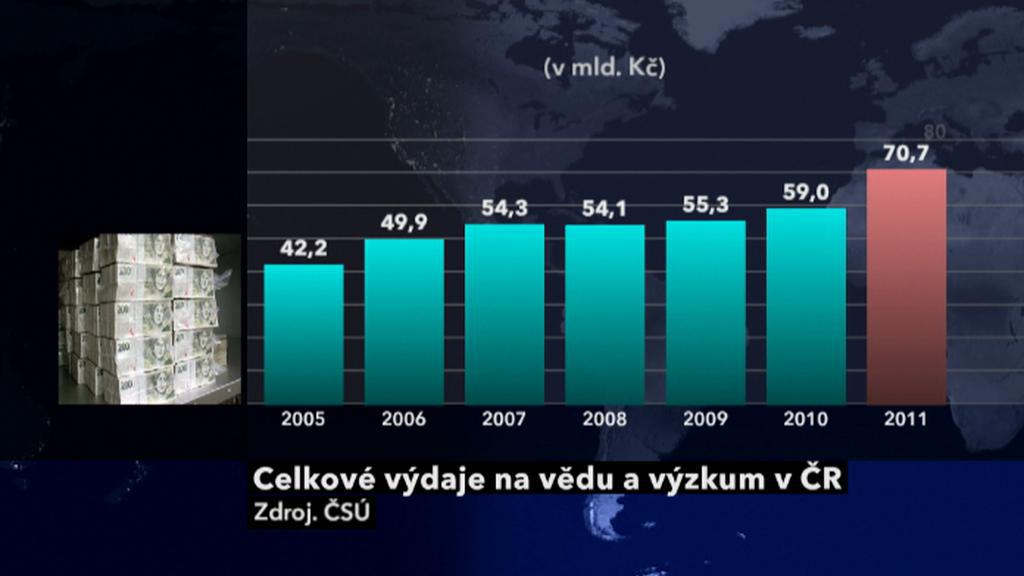 Výdaje na vědu a výzkum v ČR