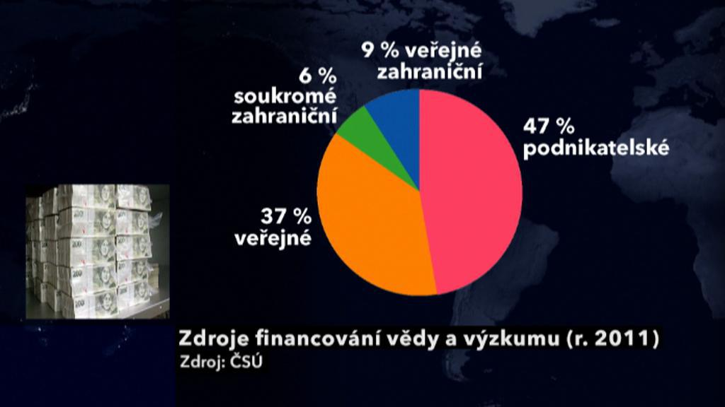 Zdroje financování české vědy