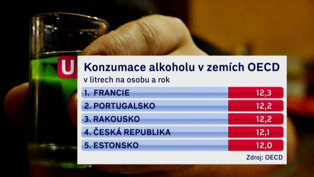 Češi se řadí mezi největší pijany