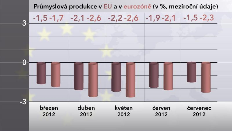 Průmyslová produkce EU a v eurozóně