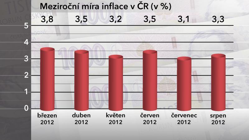 Meziroční míra inflace v ČR v srpnu 2012