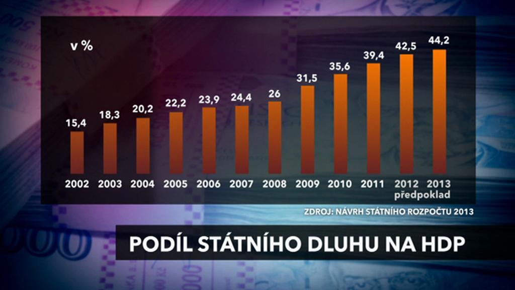 Zadlužení Česka stále roste