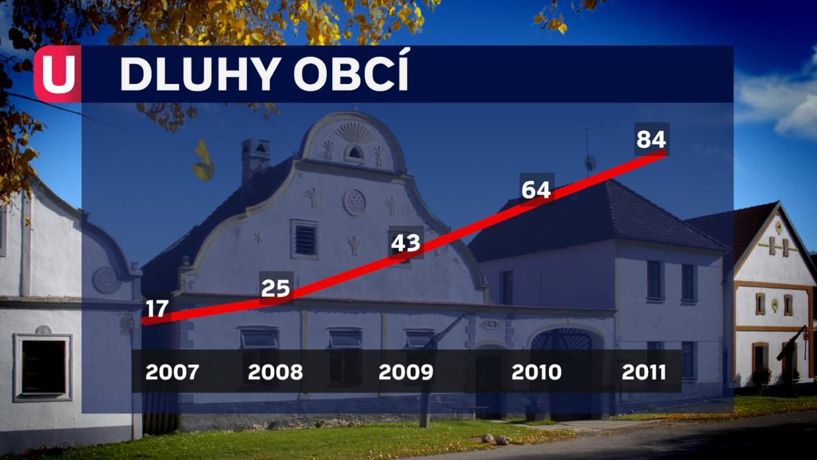Dluhy obcí 2007 až 2011