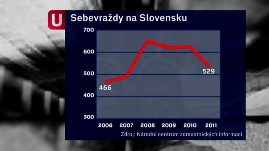 Sebevraždy na Slovensku