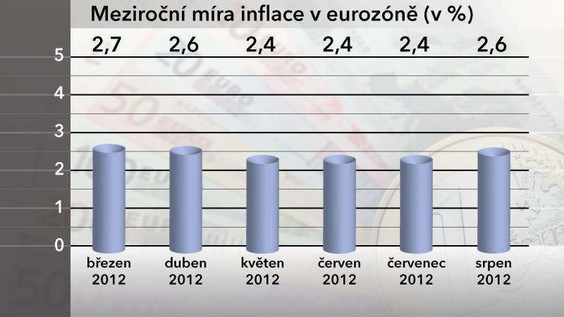 Meziroční míra inflace v eurozóně v srpnu 2012