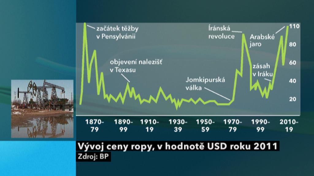 Vývoj cen ropy