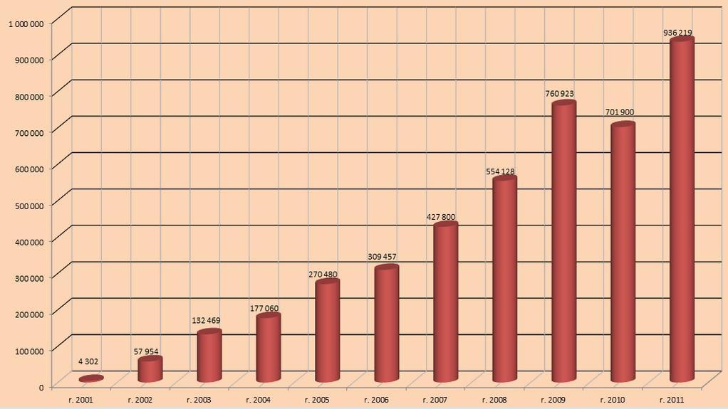 Počet nařízených exekucí v jednotlivých letech