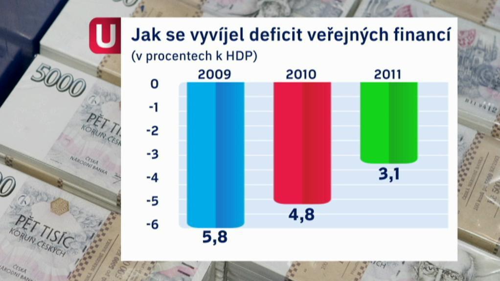 Vývoj deficitu veřejných financí