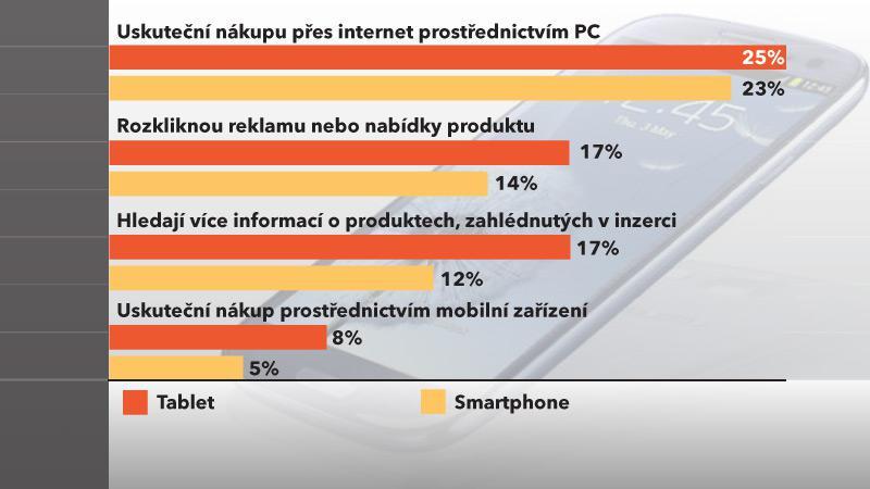 Jak reagují uživatelé na zhlédnutí mobilní reklamy?