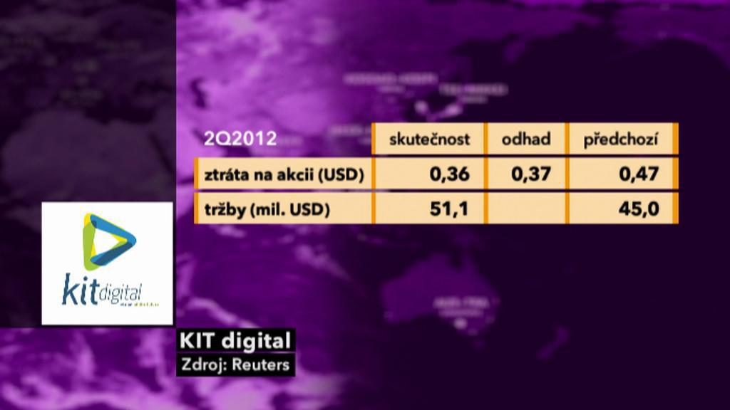 Výsledky KIT digital