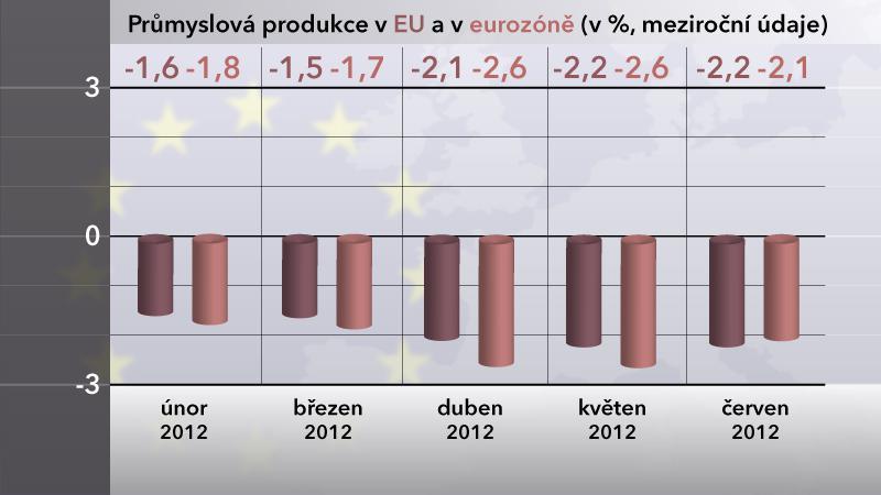 Graf průmyslové produkce v EU a v eurozóně v červnu 2012