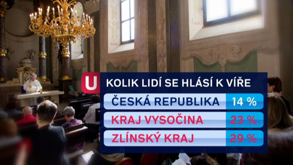Křesťanská víra v Česku