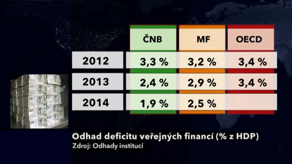 Odhad deficitu veřejných financí