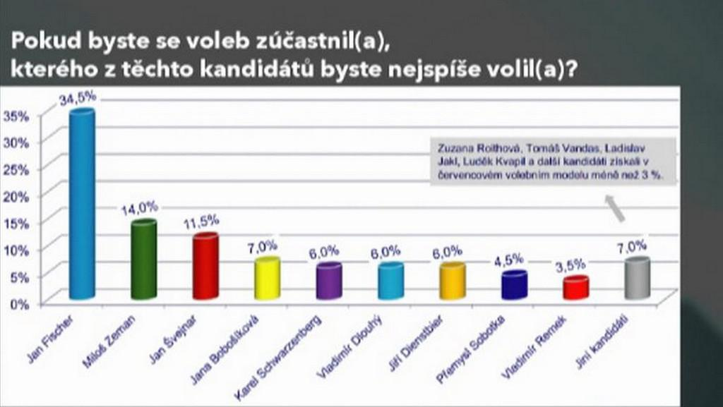 Volební model 1. kola prezidentské volby