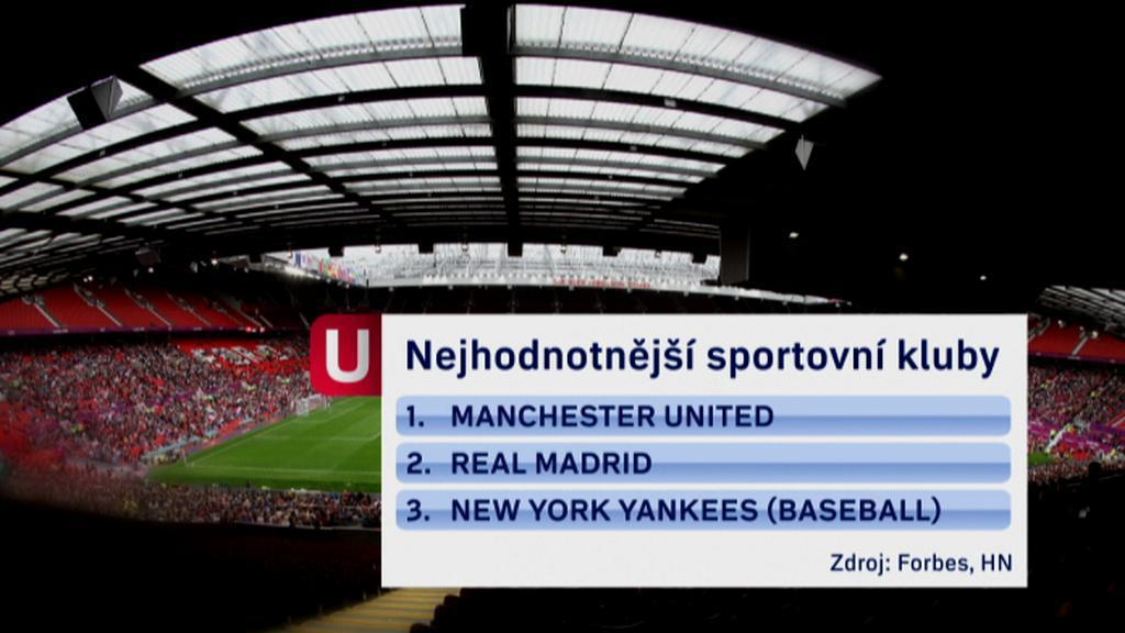 Nejhodnotnější sportovní kluby
